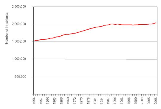 Figure 4: Number of inhabitants of Slovenia 1954\u20132008