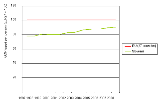 Figure 8: Comparison of GDP (ppp) per person between Slovenia and EU average