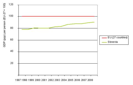 Figure 8: Comparison of GDP (ppp) per person between Slovenia and EU average