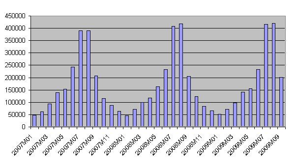 Figure 9: Tourist overnights in coastal areas, by month, 2007-2009