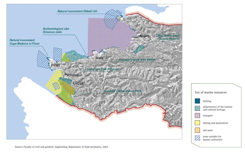 Figure 8: Use of marine resources