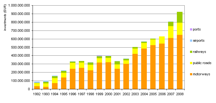 Figure 9: Scope of investment in transport infrastructure