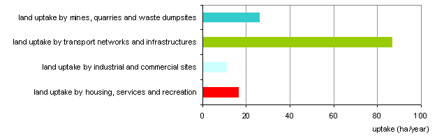 Figure 5: Land uptake by sector in hectares per year, 1996\u20132006