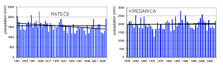 Figure 1: Different precipitation trends in the Alpine region