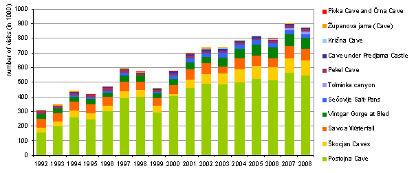 Figure 9: Annual number of visitors to selected natural attractions in Slovenia