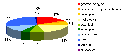 Figure 5: Types of natural values by frequency of occurrence