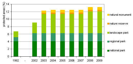 Figure 6: Total size of different categories of protected areas in Slovenia
