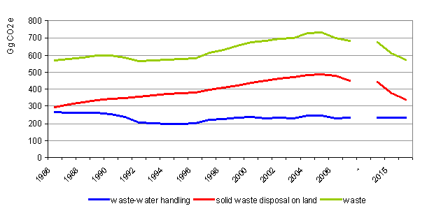 Figure 10: GHG emissions in the waste sector and projections