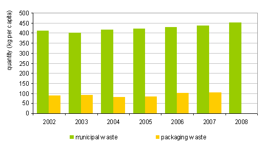 Figure 2: Quantity of municipal waste and waste packaging per person in Slovenia