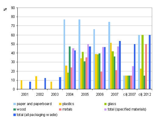 Figure 5: Proportion of recovered waste packaging and target