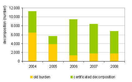 Figure 7: Number of dismantled end-of-life motor vehicles