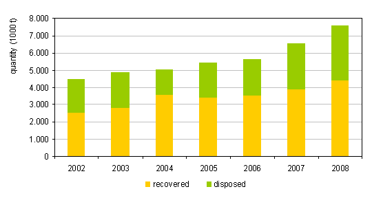 Figure 3: Total quantities of recovered and disposed waste