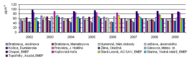 Figure 3: Annual average of O3 concentration at selected monitoring stations in Slovakia