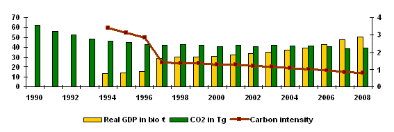 Figure 3: carbon intensity per GDP - absolute - in SR - 1990\u20132008