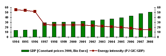 Figure 4: energy intensity - 1994\u20132008 - after formation of SR