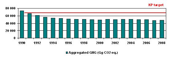 Figure 1: GHG emission trend - Kyoto target in SR