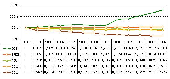 Figure 2: development GDP TPES FEU CO2 SO2 2 base year 1990