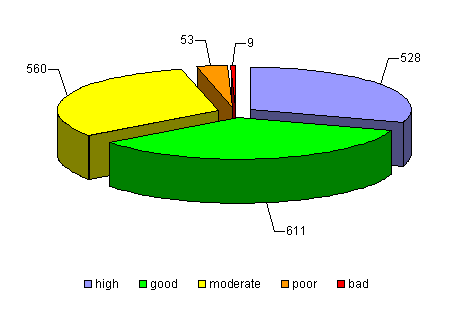 Figure 1 - The surface water bodies in SR 2007