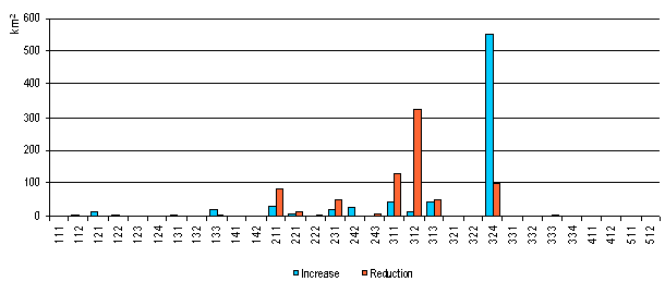 Figure 6 - increases and reductions for period 2006\u201300 in SR