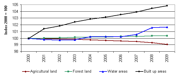 Figure 1 - Changes in land structure according to the statistical data in Slovakia