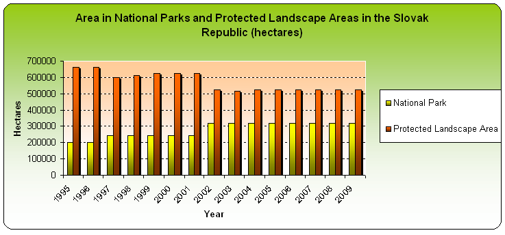 Figure 1: Area in National Parks and Protected Lanscape Areas in the Slovak Republic (hectares)