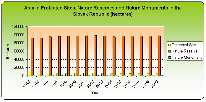 Figure 2: Area in Protected Sites, Nature Reserves, Nature Monuments in the Slovak Republic (hectares)