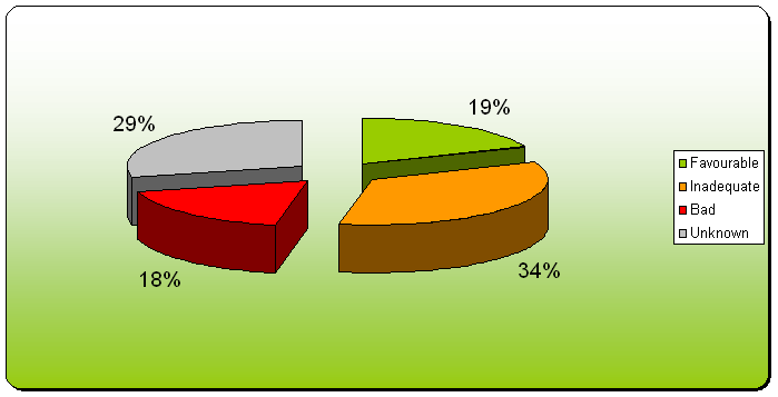 Figure 5: Overall assessment of conservation status of selected species and habitat types in the Slovak Republic