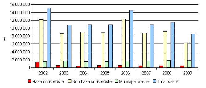 Figure 1: Total waste produced in Slovakia