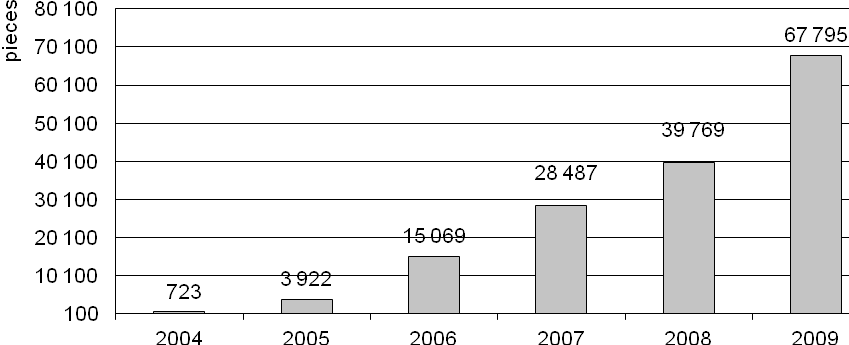 Figure 10: Number of treated end-of-life vehicles in Slovakia