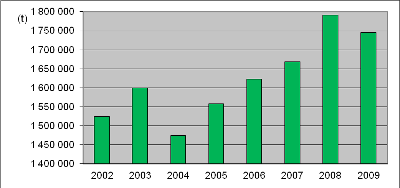 Figure 2: Total municipal waste production in Slovakia