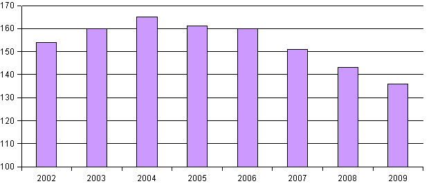 Figure 4: Numbers of landfills in Slovakia
