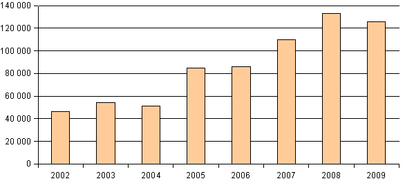 Figure 5: Separately collected fractions of municipal waste in Slovakia (data in tons)