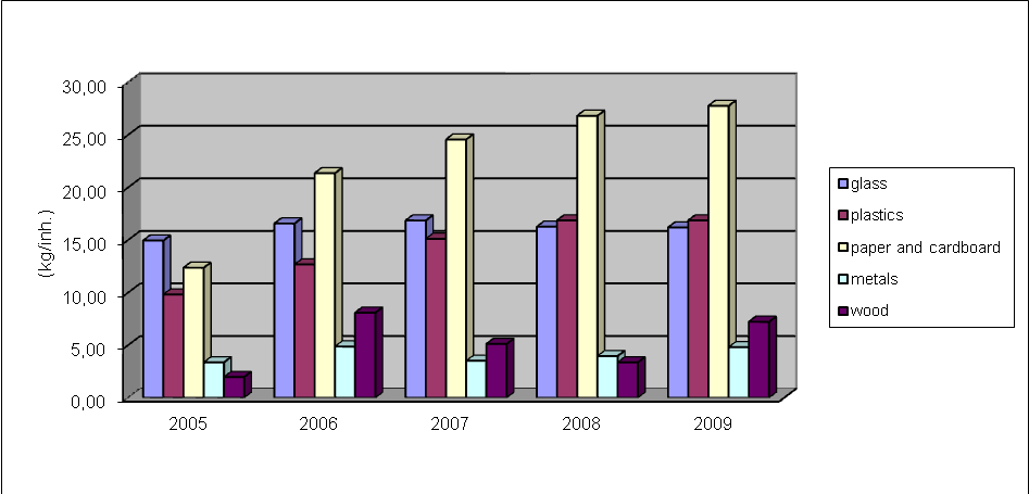 Figure 8: Production of packaging waste (in kilograms) per inhabitant in Slovakia