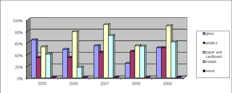 Figure 9: Recovery of packaging wastes in Slovakia