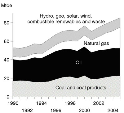 Energy Supply by Source, 1990-2005