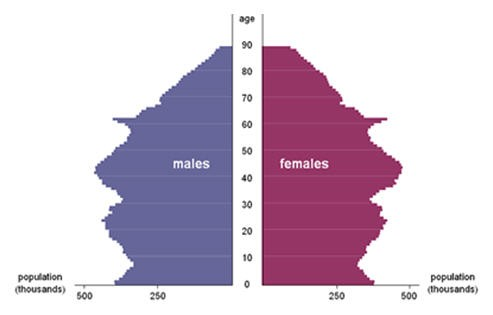 UK population by gender and age, 2009