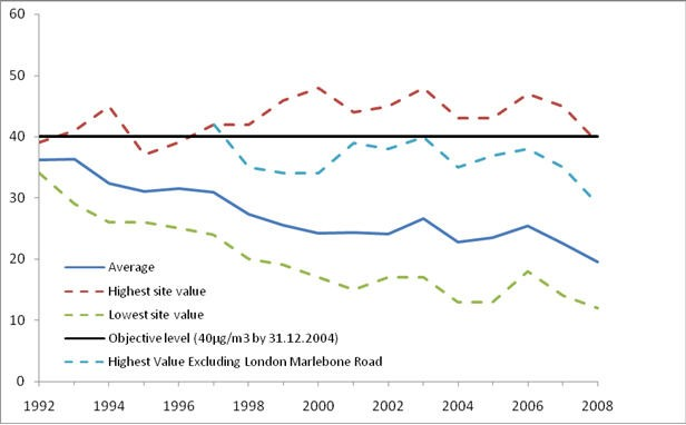 PM10 annual mean: Comparison with health objective for 2004: 1992-2008 Urban Sites