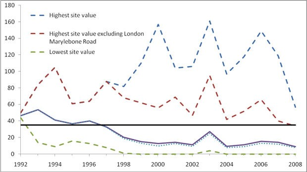 PM10 fixed 14 hour mean: Number of days exceeding 50µg/m3 compared with health objective for 2004: Urban sites 1992-2008
