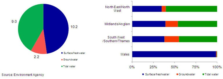Figure 6 a) Water abstraction in England and Wales by source (billion m3) and b) by  Environment Agency region and source, 2006/7