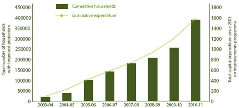 Figure 10: Cumulative number of households benefiting from reduced likelihood of flooding since 2003-2004 (England)