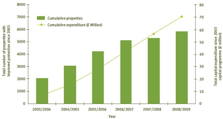 Figure 11: Cumulative number of households benefiting from reduced likelihood of flooding since 2003-2004 (Wales)