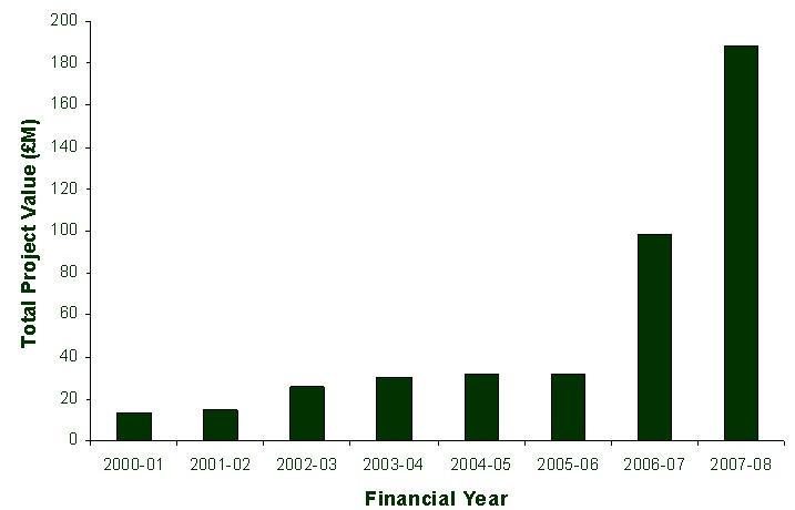 Figure 12: Cumulative investment in Flood Prevention Schemes in Scotland under the 1961 Flood Prevention (Scotland) Act.