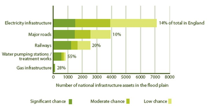 Figure 4: National transport and utilities infrastructure assets in flood risk areas