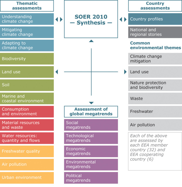 SOER structure overview