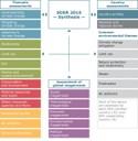 SOER 2010 assessments