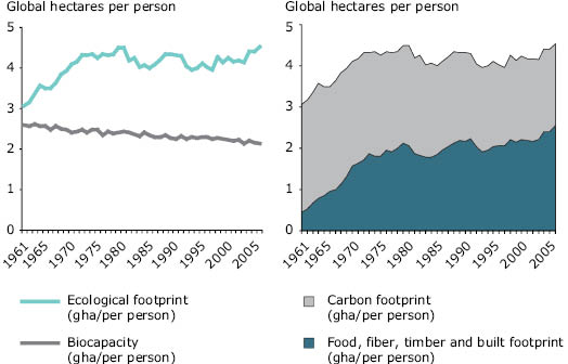 biocapacity and ecological footprint relationship problems