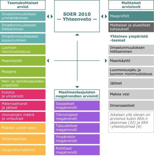 Kuva 1.: SOER 2010 -raporttiin sisältyvät arviot