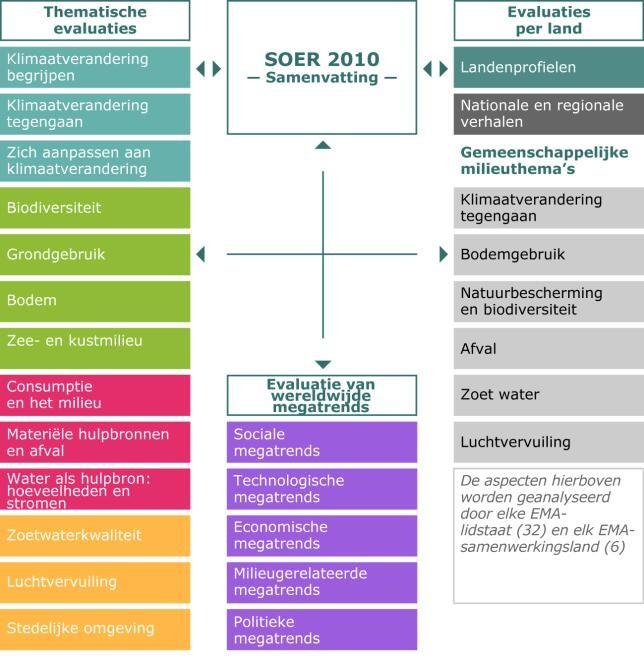 Afbeelding 1: Evaluaties in de TOESTAND EN VERKENNING 2010