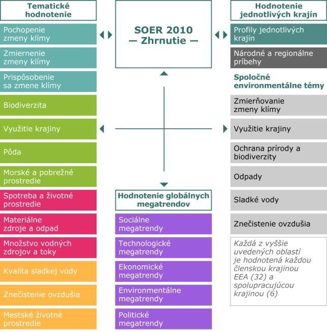 Obrázok 1: Štruktúra správy SOER 2010