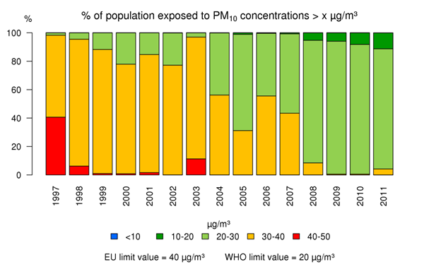 Figure 1: Evolution of the exposure of the population to annual mean PM10 concentrations (Belgium, 1997-2011)